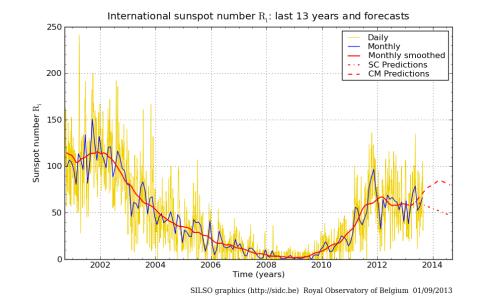 l'activité solaire au 31 aout 2013
